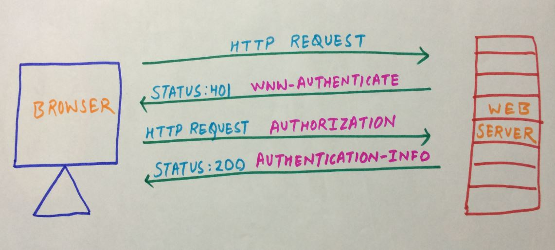 How Does HTTP Authentication Work?