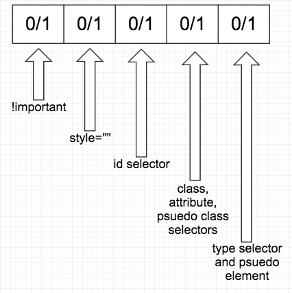 specificity-table